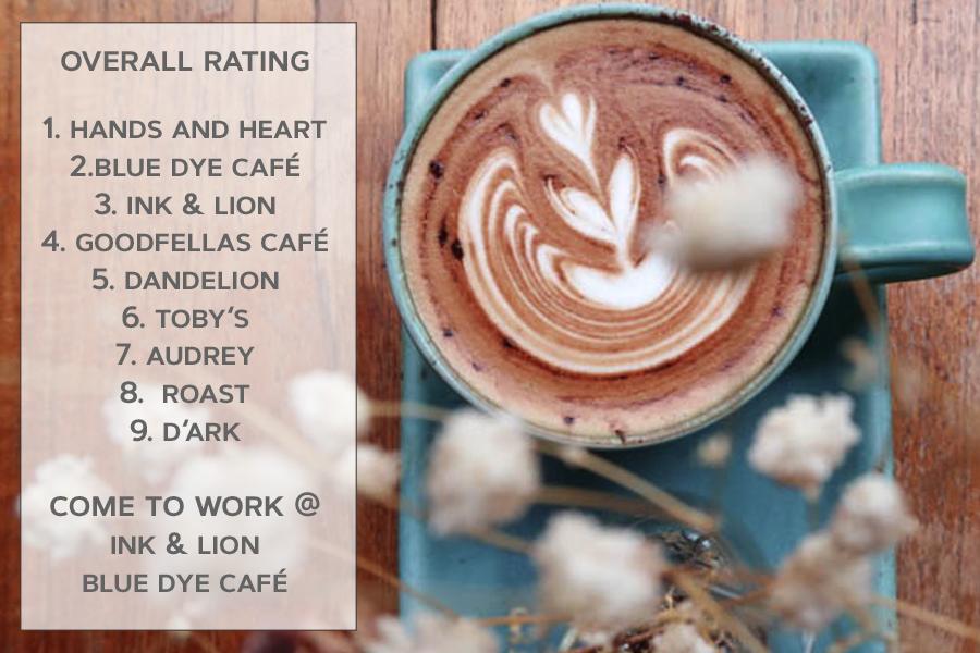 Bankok Coffee Thong Lo and Ekkamai Rating