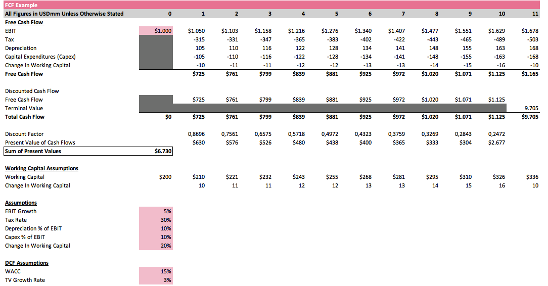 How to Calculate Your Companys Valuation Discounted Cashflow DCF Method Example