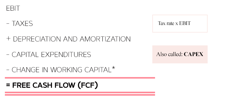 How to Calculate Your Companys Valuation Discounted Cashflow DCF Method FCF