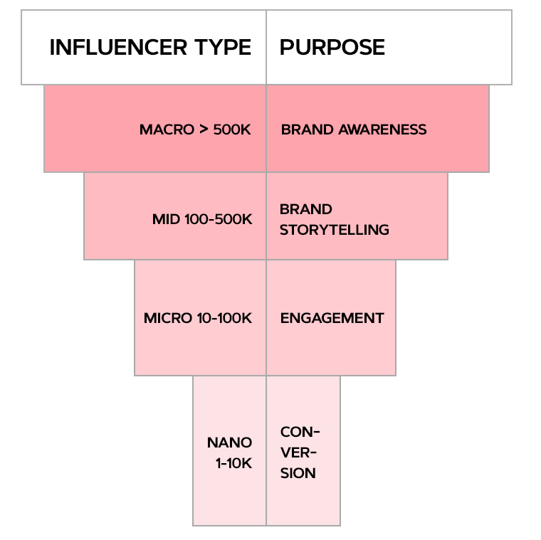 How to Choose the Right Type of Influencer for Your Business Infographic